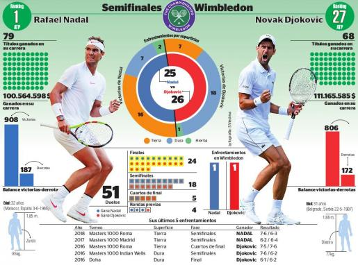 Gráfica de los enfrentamientos entre Rafael Nadal y Novak Djokovic.