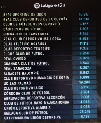 Imagen del límite salarial de cada uno de los clubes de Segunda División.