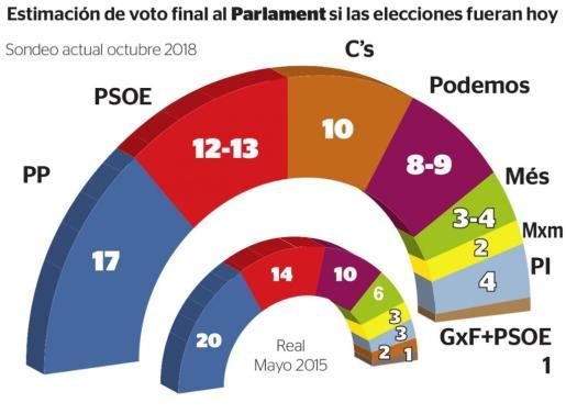 Estimación del voto final al Parlament si las elecciones fueran hoy.