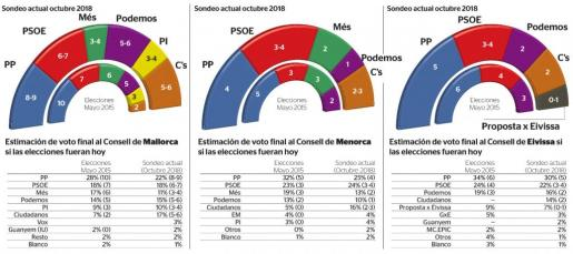 El voto de castigo de los partidos de izquierda se lo lleva Més, que puede perder la mitad de los votos