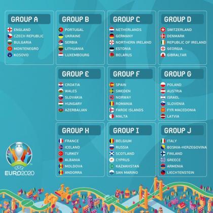 Los grupos del camino hacia la Eurocopa 2020