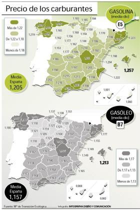 Gráfico de los precios en España.
