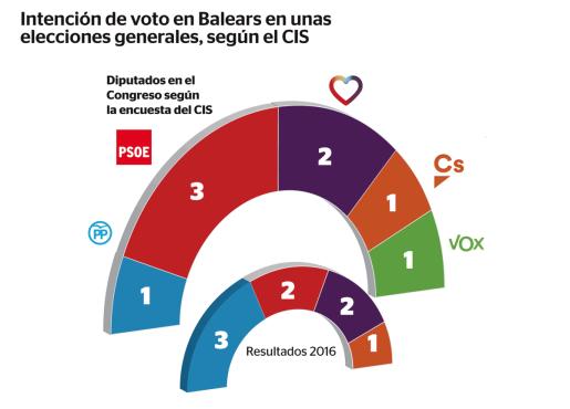 Apenas un punto y medio separa al PP de Vox si ahora se celebraran elecciones generales en Baleares.