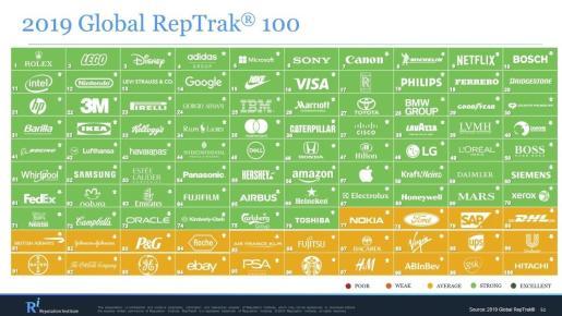 Lista de compañías por reputación del Global RepTrak 100 de 2019.