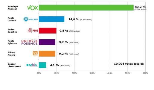 Encuesta electoral realizada entre los lectores de Ultima Hora sobre su candidato favorito para presidir el Gobierno de España.