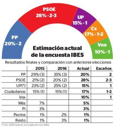 Encuesta del IBES para las elecciones generales del 28 de abril de 2019.