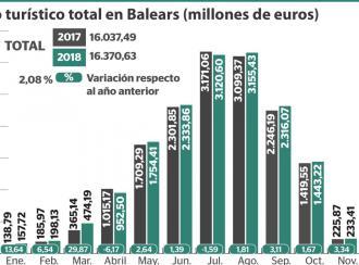El gasto turístico aumenta un 2,08% en Baleares en 2018