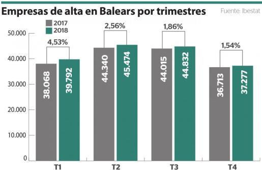 Empresas de alta en Baleares por trimestres.