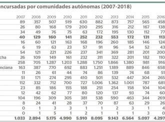102 empresas concursadas en Baleares
