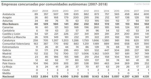 Empresas concursadas por comunidad autónoma (2007-2018)
