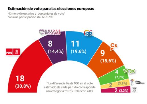 Gráfico de la estimación de voto para las elecciones europeas del 26M.