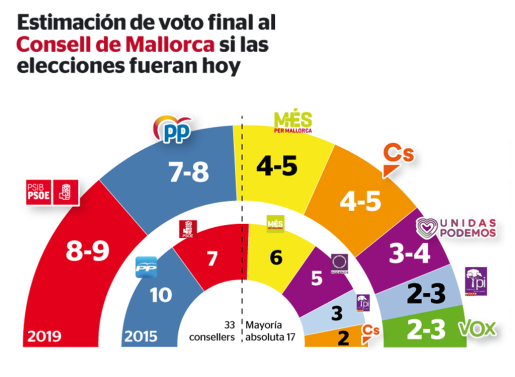 Trafico de la estimación de voto final al Consell de Mallorca si las elecciones fueran hoy.