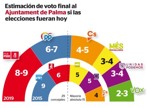 Gráfico de la estimación de voto final al Ajuntament de Palma si las elecciones fueran hoy.