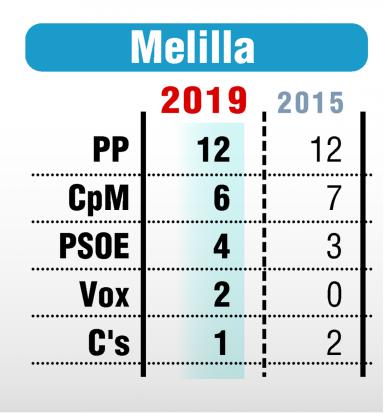 Resultados electorales en Melilla.