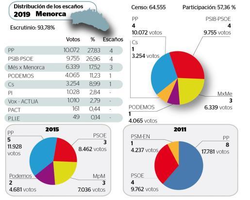 Resultados de las elecciones en Menorca.