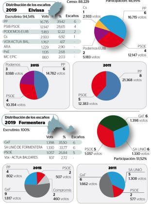 Resultados de las elecciones en Ibiza.