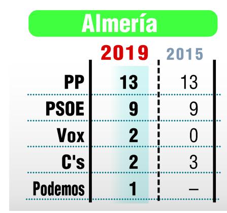 Resultados de las elecciones en Almería.