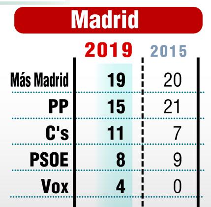 Resultados de las elecciones en Madrid.