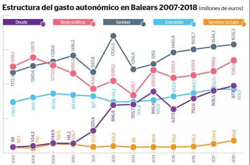 Baleares gasta 277 millones más en sanidad que en 2008, 64 más en educación y 49 en servicios sociales