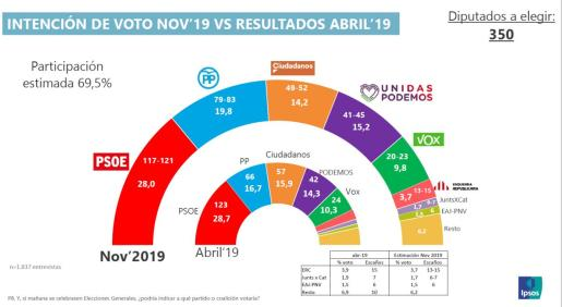 Pedro Sánchez se queda varado: los resultados no serán un pebiscito a su favor, como él debía imaginar.