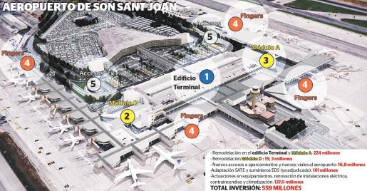 Gráfico que muestra la inversión prevista para modernizar todas las instalaciones de Son Sant Joan.