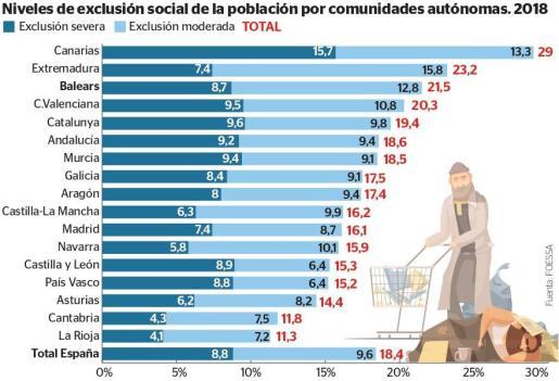 Niveles de exclusión social por comunidades autónomas.