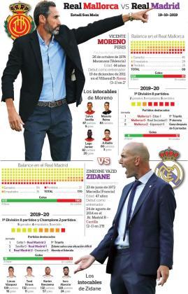 Todos los detalles del duelo entre el Real Mallorca y el Real Madrid.