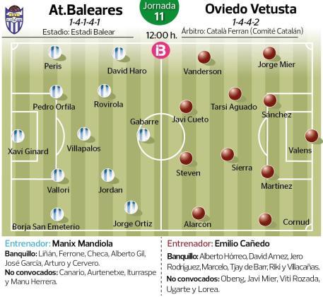 Imagen de las alineaciones probables del Atlético Baleares y el Oviedo Vetusta, que se enfrentan este domingo en el Estadi Balear.