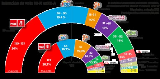 Así sería el 10N con respecto a los resultados electorales cosechados el 26A.