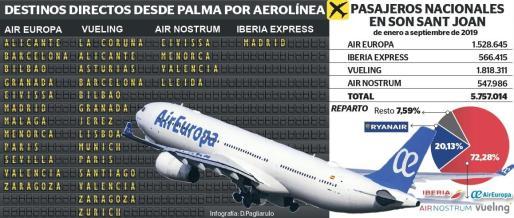 Iberia, Air Europa, Vueling y Air Nostrum suman el 72,28 % de los pasajeros en vuelos nacionales en el aeropuerto de Palma.