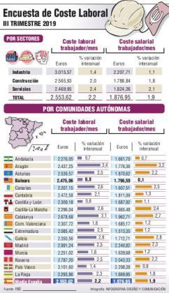 Gráfica del coste laboral en España.