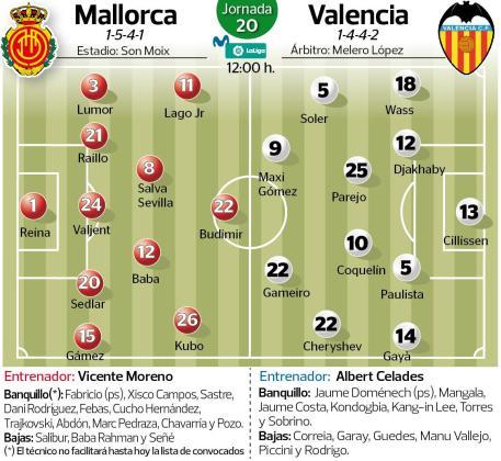 Imagen de los posibles onces del Real Mallorca y el Valencia en el encuentro que disputan este domingo en Son Moix.