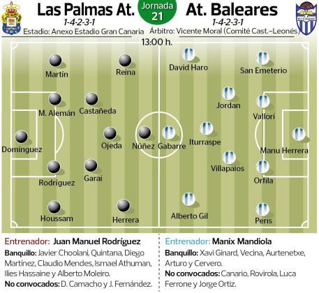 Imagen de los posibles onces de Las Palmas Atlético y Atlético Baleares en el encuentro que disputarán este domingo en el Anexo del Estadio de Gran Canaria.