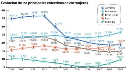 Gráfica de la evolución de los colectivos de extranjeros en Baleares.