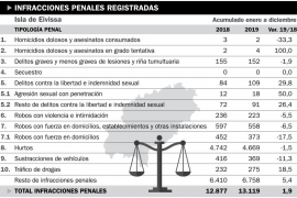 La criminalidad repuntó un 2 % en Ibiza en 2019 y se disparó un 10 % en Formentera