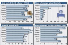 Balears es la región que más plazas hoteleras tiene por mil habitantes