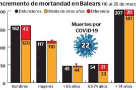 La mortalidad en Baleares subió un 18 % en los últimos días de marzo