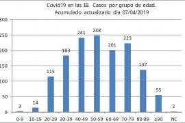 El grupo de edad más afectado por coronavirus en Baleares tiene entre 40 y 59 años