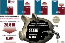 Los clientes de bancos de Balears han retirado en seis meses más de 2.800 millones