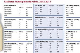 Aumentan un 12,47% las solicitudes de plazas en las 'escoletes' municipales