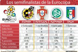 Palmarés de los semifinalistas de la Eurocopa 2012