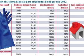Más de 1.000 empleadas del hogar de Balears pueden quedar sin Seguridad Social