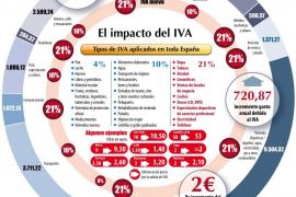 Muchas empresas asumirán el IVA para no perder clientes