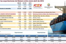 La expansión hotelera genera un alza del 500% de las exportaciones de Balears al Caribe