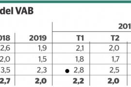 Baleares crece un 2 % en 2019