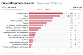 CIS: Los ciudadanos están más preocupados por la economía que por la COVID