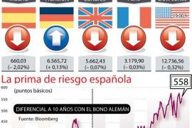 Castigo a España: la Bolsa cae un 1,99% y la prima repunta a 558
