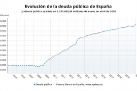 Nuevo máximo histórico de la deuda pública