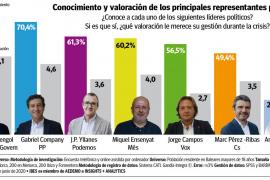 Armengol es la única política que aprueba y Negueruela, el conseller más valorado