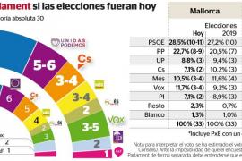Noticia/1174899 Los partidos de izquierdas ganan pero Armengol sube a costa de sus socios